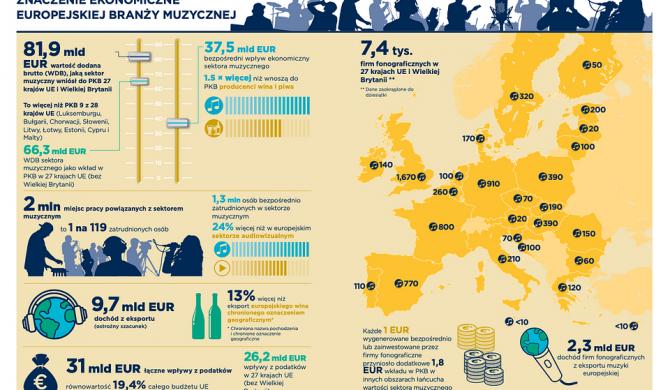 Branża muzyczna zapewnia 2 miliony miejsc pracy i wnosi 81,9 miliarda euro rocznie do gospodarki UE i Wielkiej Brytanii